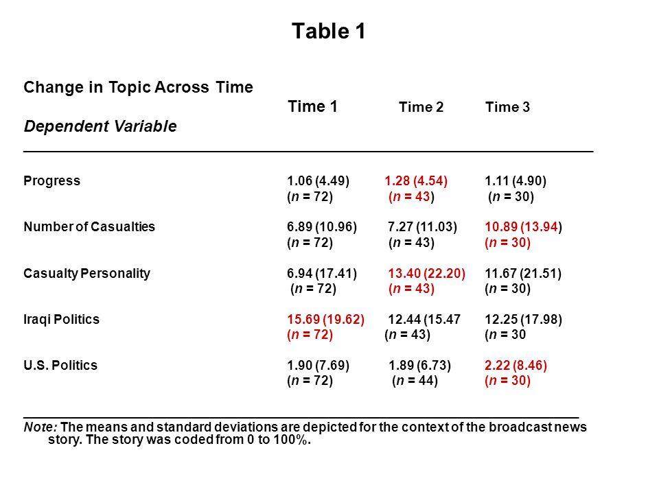 Change in Topic Across Time Time 1 Time 2Time 3 Dependent Variable ______________________________________________________________________ Progress1.06 (4.49) 1.28 (4.54)1.11 (4.90) (n = 72) (n = 43) (n = 30) Number of Casualties 6.89 (10.96) 7.27 (11.03)10.89 (13.94) (n = 72) (n = 43)(n = 30) Casualty Personality 6.94 (17.41) 13.40 (22.20)11.67 (21.51) (n = 72) (n = 43)(n = 30) Iraqi Politics15.69 (19.62) 12.44 (15.4712.25 (17.98) (n = 72) (n = 43) (n = 30 U.S.