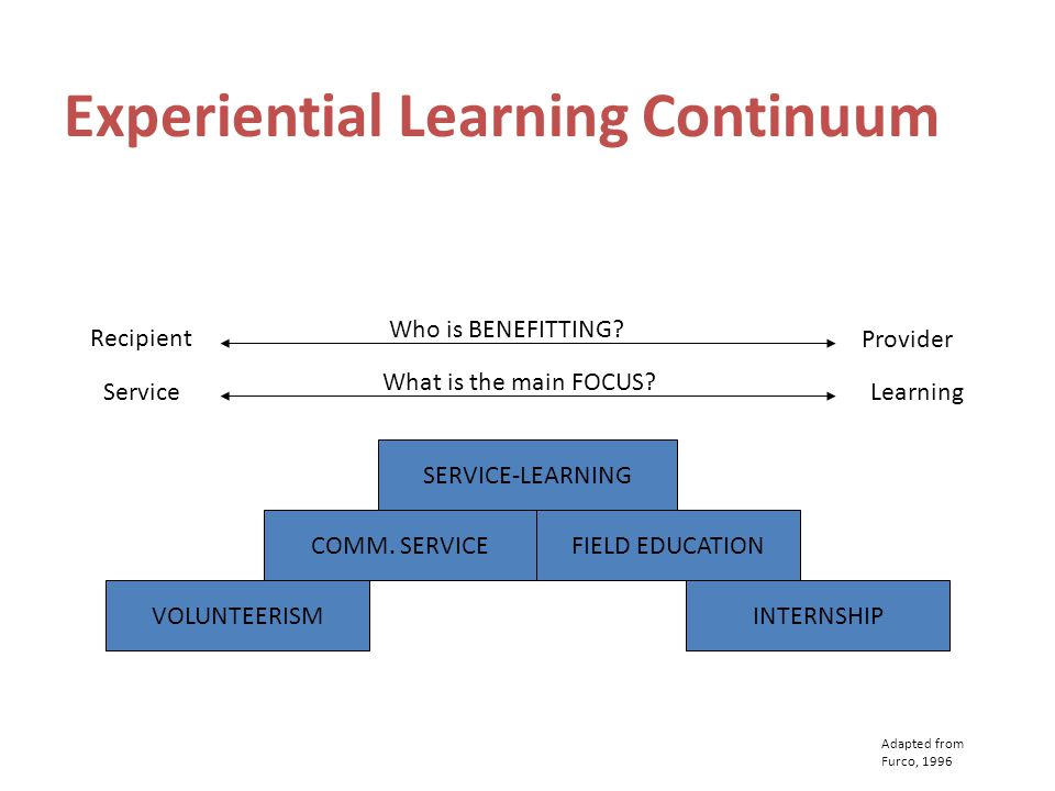 Experiential Learning Continuum SERVICE-LEARNING FIELD EDUCATIONCOMM.