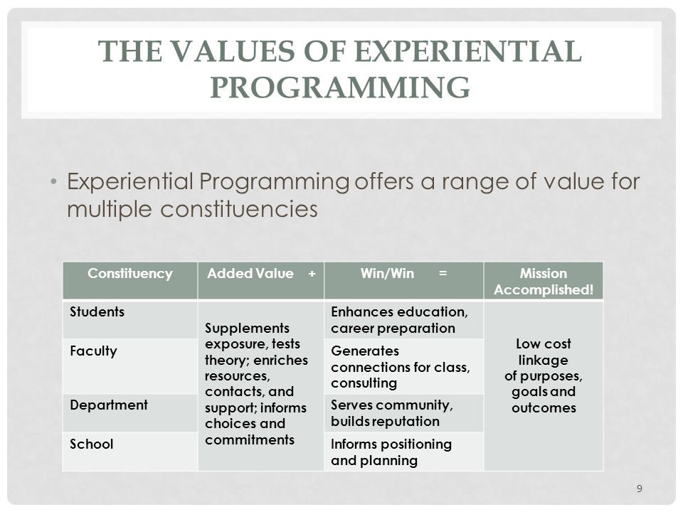 THE VALUES OF EXPERIENTIAL PROGRAMMING Experiential Programming offers a range of value for multiple constituencies 9 ConstituencyAdded Value +Win/Win =Mission Accomplished.