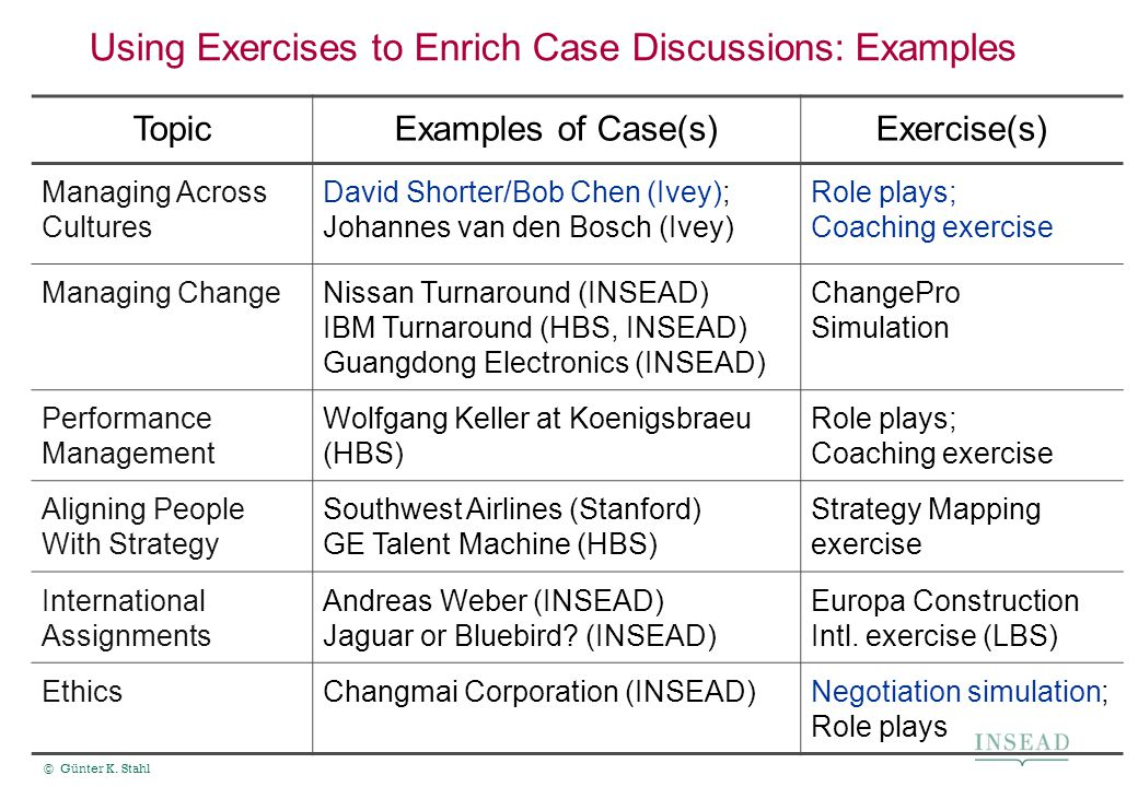 © Günter K. Stahl Using Exercises to Enrich Case Discussions: Examples CREATES IDENTITY TopicExamples of Case(s)Exercise(s) Managing Across Cultures D