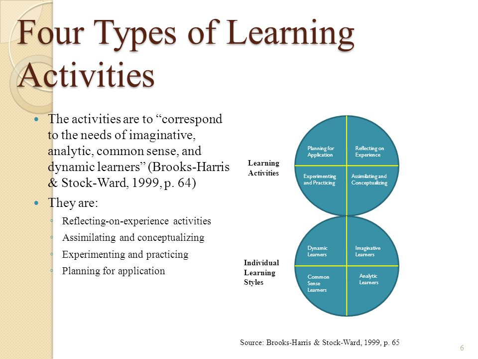 Four Types of Learning Activities The activities are to correspond to the needs of imaginative, analytic, common sense, and dynamic learners (Brooks-Harris & Stock-Ward, 1999, p.