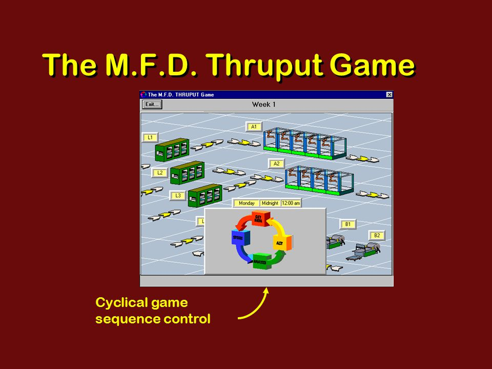 The M.F.D. Thruput Game Cyclical game sequence control