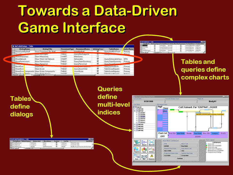 Towards a Data-Driven Game Interface Queries define multi-level indices Tables define dialogs Tables and queries define complex charts