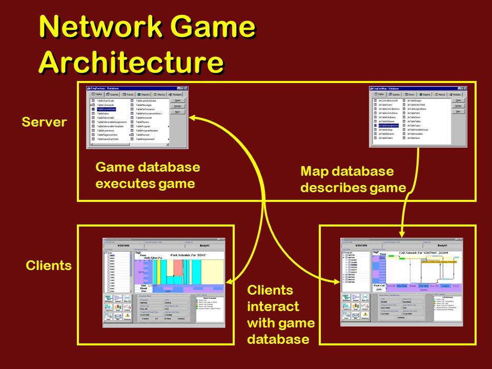 Network Game Architecture Server Clients Game database executes game Map database describes game Clients interact with game database