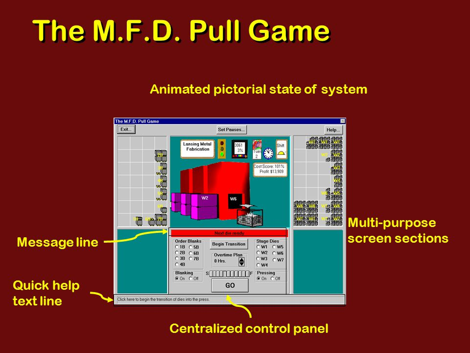 The M.F.D. Pull Game Centralized control panel Multi-purpose screen sections Animated pictorial state of system Quick help text line Message line
