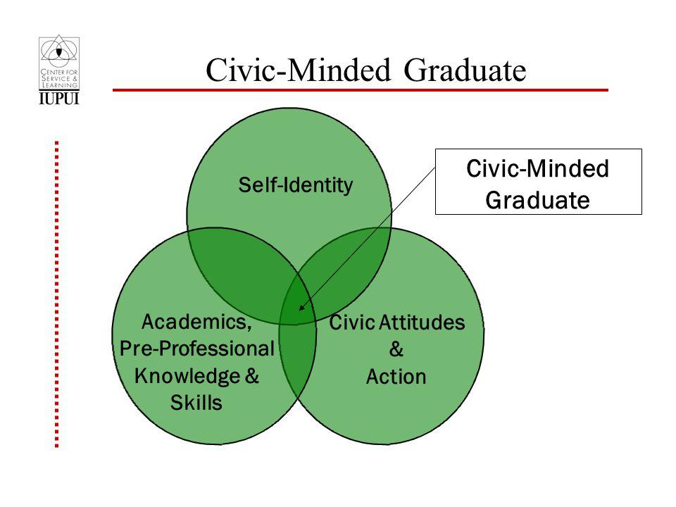 Self-Identity Academics, Pre-Professional Knowledge & Skills Civic Attitudes & Action Civic-Minded Graduate