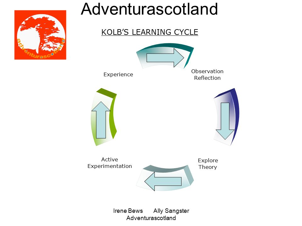 Irene Bews Ally Sangster Adventurascotland Adventurascotland KOLB'S LEARNING CYCLE