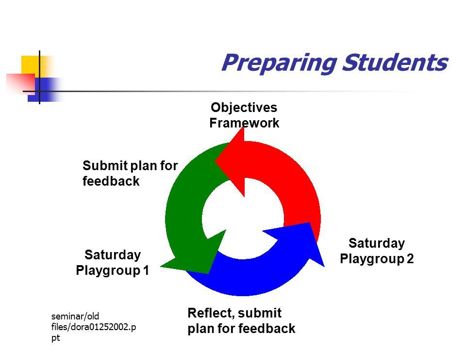 seminar/old files/dora01252002.p pt Preparing Students Objectives Framework Submit plan for feedback Saturday Playgroup 1 Reflect, submit plan for feedback Saturday Playgroup 2