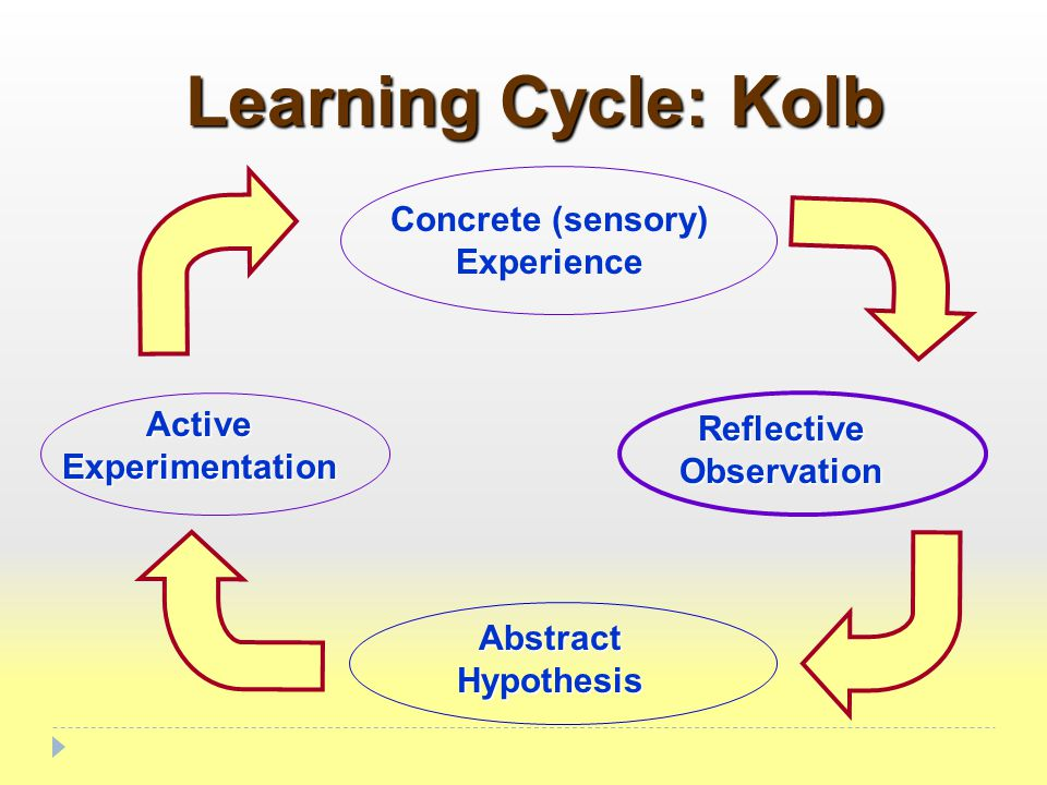 Learning Cycle: Kolb Concrete (sensory) Experience Reflective Observation Abstract Hypothesis Active Experimentation