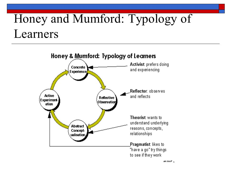 Honey and Mumford: Typology of Learners