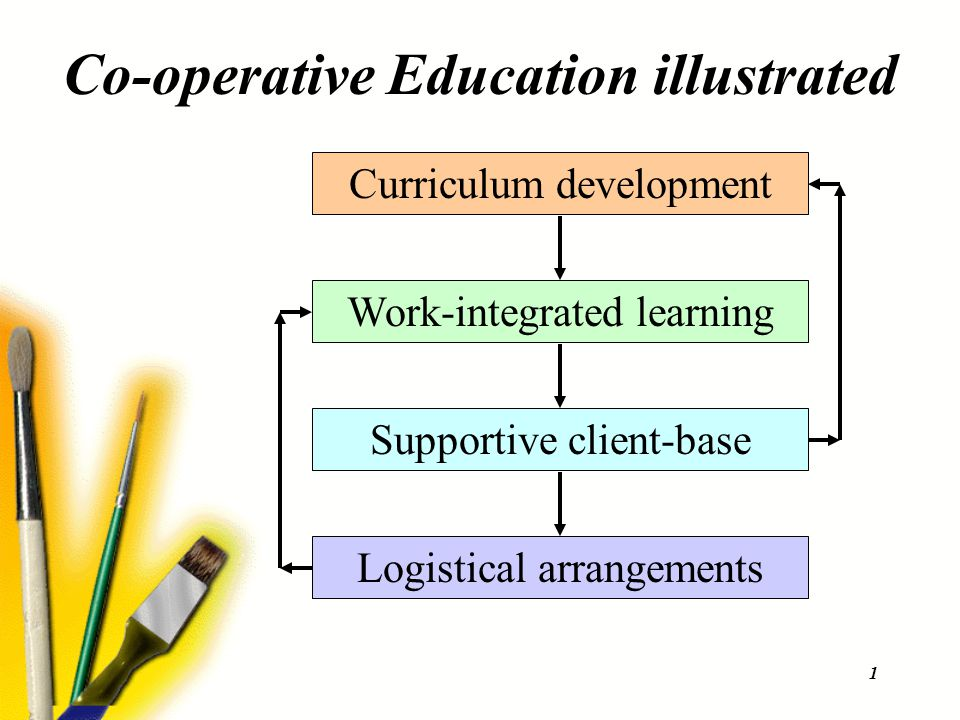 1 Co-operative Education illustrated Work-integrated learning Curriculum development Supportive client-base Logistical arrangements