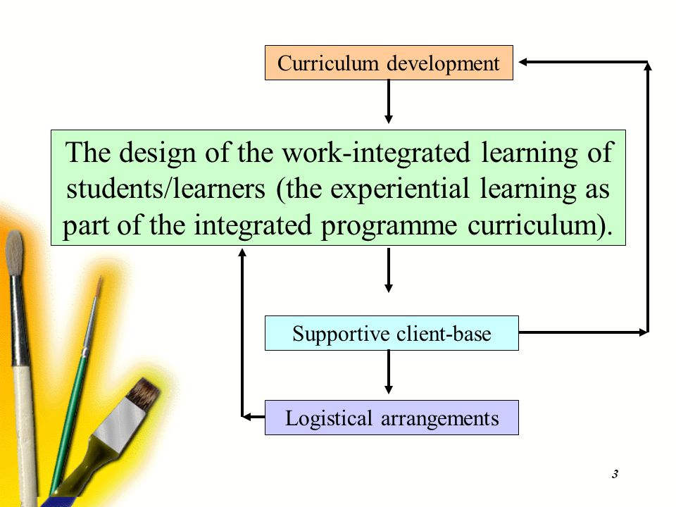 3 The design of the work-integrated learning of students/learners (the experiential learning as part of the integrated programme curriculum). Curricul