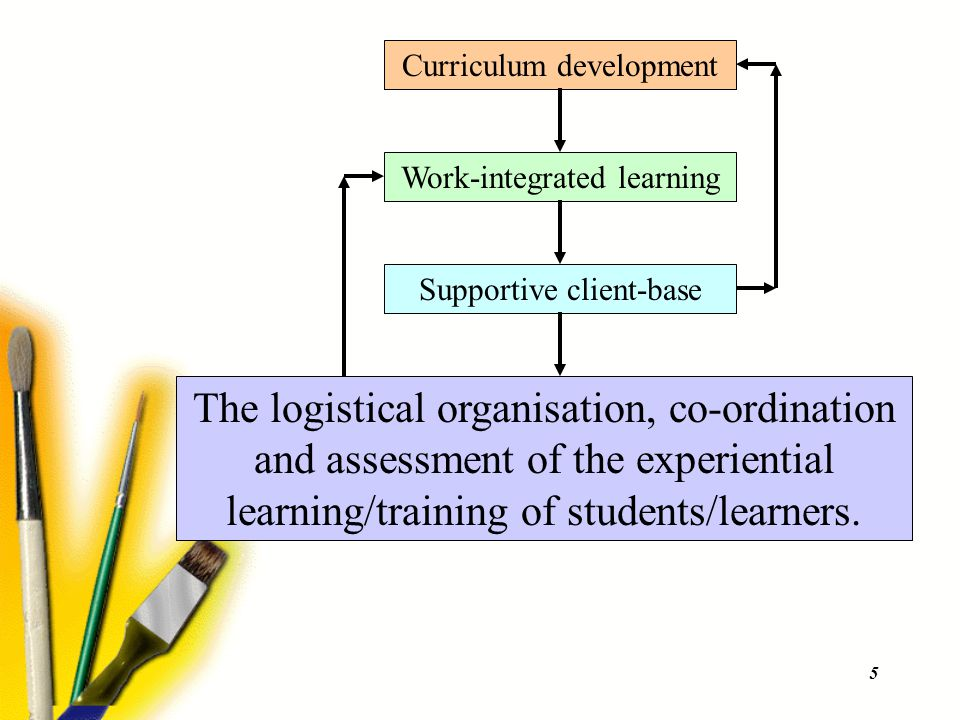 6 Success of the experiential learning component(s) of a co-operative education programme is dependent on a number of key issues, e.g.:  The experiential learning curriculum and guidelines (courseware).