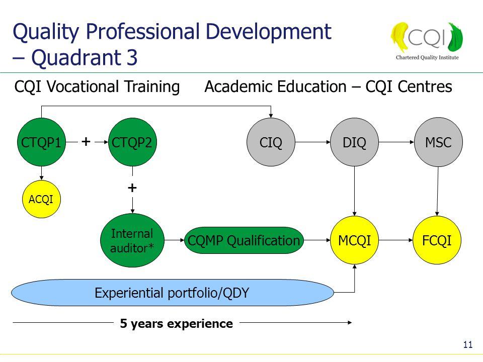 11 Quality Professional Development – Quadrant 3 Experiential portfolio/QDY 5 years experience Academic Education – CQI Centres MCQI CIQDIQ MSC FCQI ACQI CTQP1CTQP2 CQI Vocational Training CQMP Qualification Internal auditor* + +