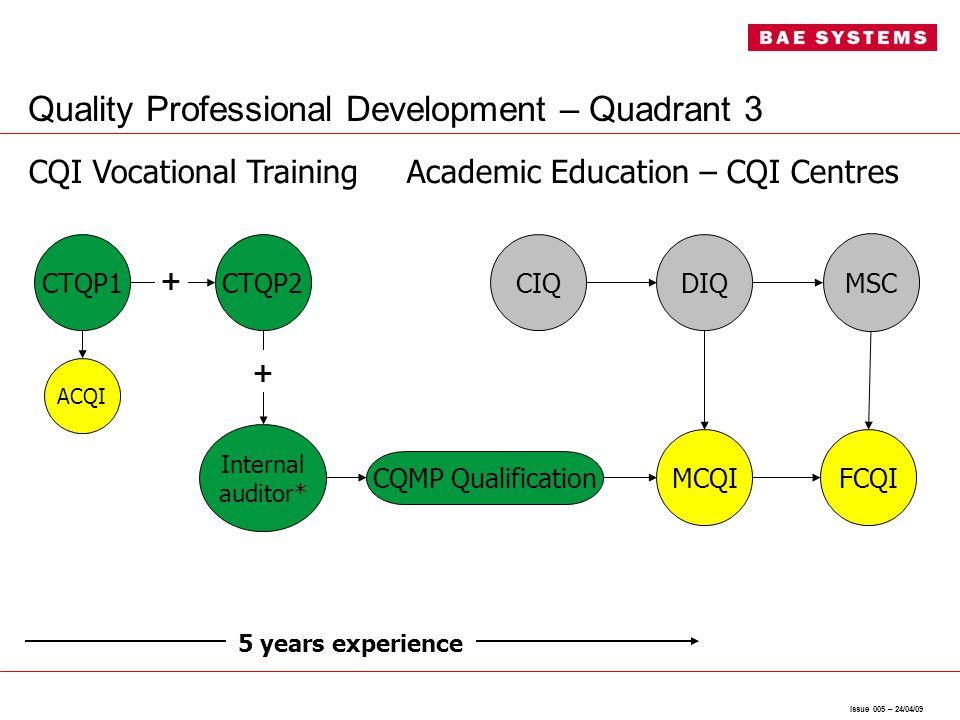 Issue 005 – 24/04/09 Quality Professional Development – Quadrant 3 Academic Education – CQI Centres MCQI CIQDIQ MSC FCQI 5 years experience ACQI CTQP1CTQP2 CQI Vocational Training CQMP Qualification Internal auditor* + +