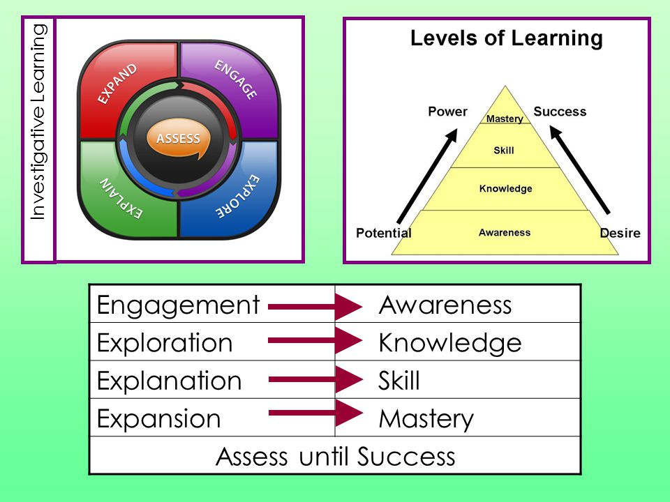 Engagement Awareness Exploration Knowledge Explanation Skill Expansion Mastery Assess until Success Investigative Learning