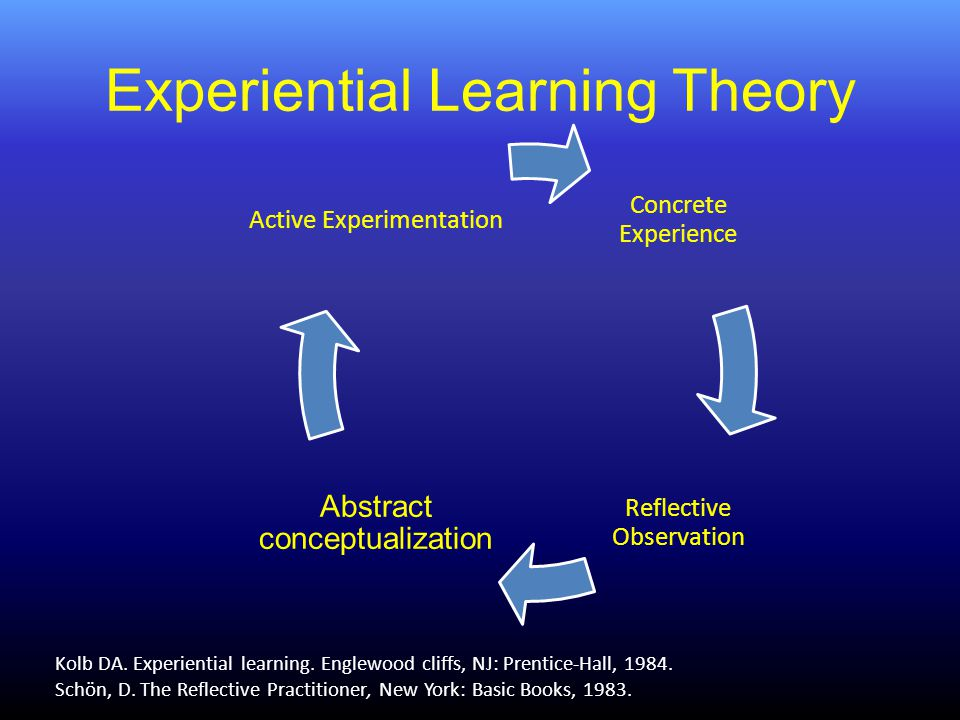 Experiential Learning Theory Kolb DA. Experiential learning.