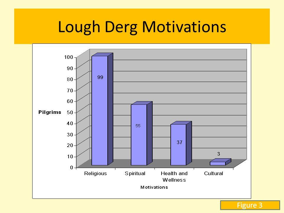 Lough Derg Motivations Figure 3