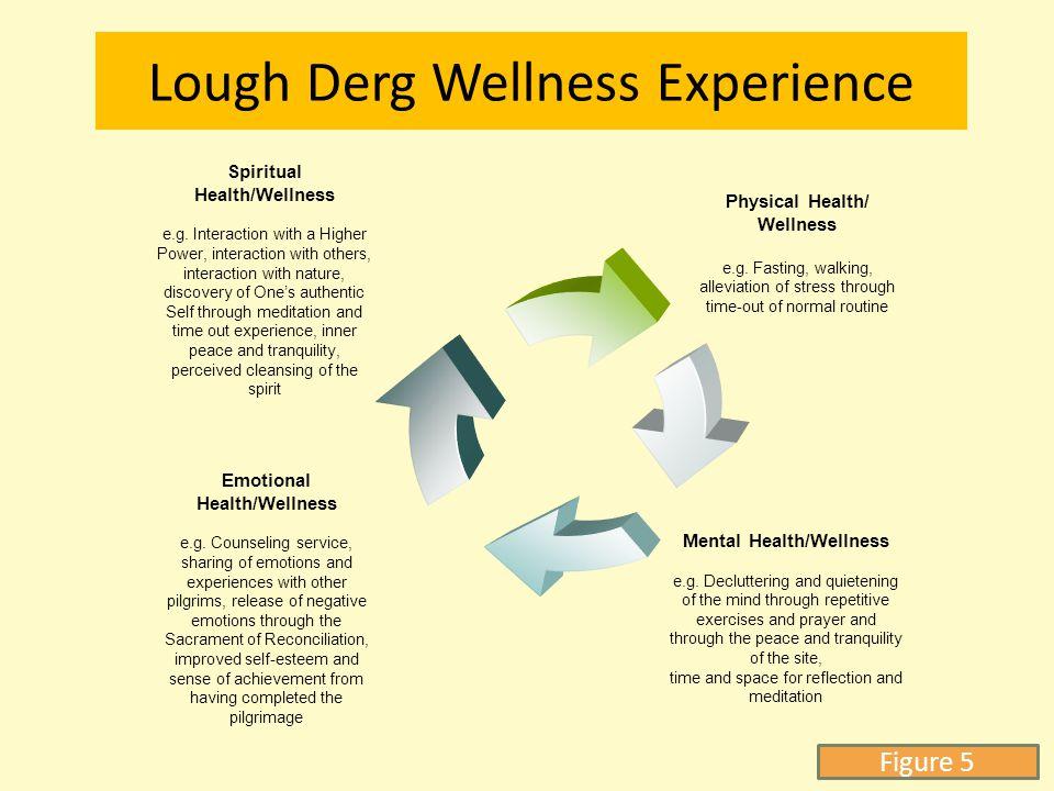 Lough Derg Wellness Experience Physical Health/ Wellness e.g.