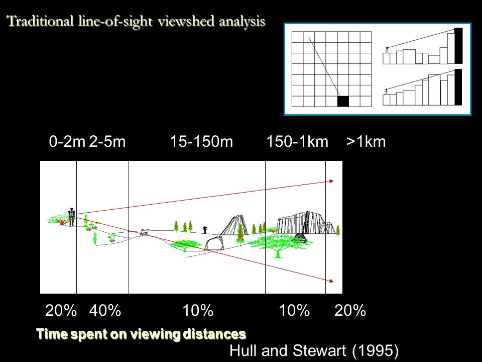H i - Higuchi Indices Nine indices: –Line of sight –Depth of invisibility –Distance zones –Angle of incidence –Angle of depression –Angle of Elevation –Light –Depth and texture gradient –Temporal Composite index Higuchi, 1986 10