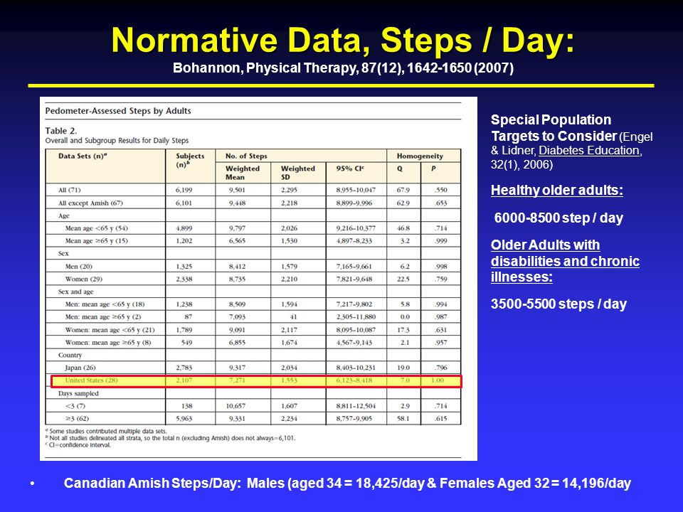 Normative Data, Steps / Day: Bohannon, Physical Therapy, 87(12), 1642-1650 (2007) Canadian Amish Steps/Day: Males (aged 34 = 18,425/day & Females Aged 32 = 14,196/day Special Population Targets to Consider (Engel & Lidner, Diabetes Education, 32(1), 2006) Healthy older adults: 6000-8500 step / day Older Adults with disabilities and chronic illnesses: 3500-5500 steps / day
