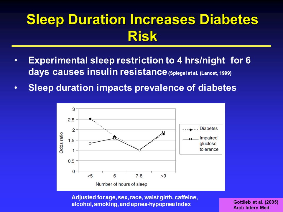 Sleep Duration Increases Diabetes Risk Experimental sleep restriction to 4 hrs/night for 6 days causes insulin resistance (Spiegel et al.