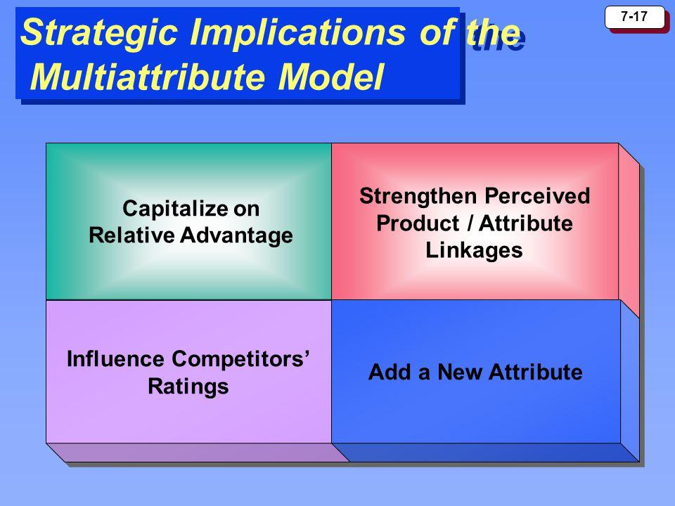 7-17 Strategic Implications of the Multiattribute Model Capitalize on Relative Advantage Capitalize on Relative Advantage Strengthen Perceived Product