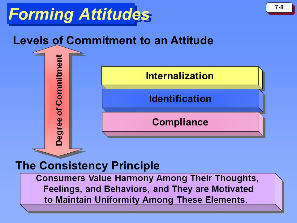 7-8 Forming Attitudes Levels of Commitment to an Attitude Internalization Identification Compliance Degree of Commitment The Consistency Principle Con