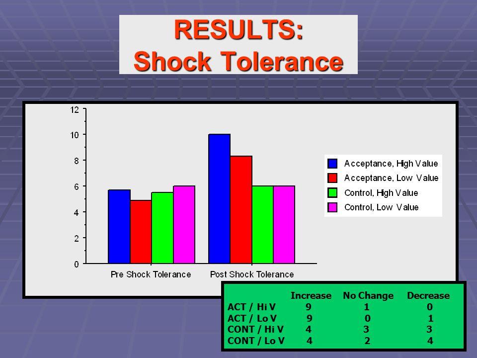 RESULTS: Shock Tolerance Increase No Change Decrease ACT / Hi V 9 1 0 ACT / Lo V 9 0 1 CONT / Hi V 4 3 3 CONT / Lo V 4 2 4 Increase No Change Decrease ACT / Hi V 9 1 0 ACT / Lo V 9 0 1 CONT / Hi V 4 3 3 CONT / Lo V 4 2 4