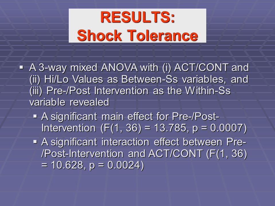 RESULTS: Shock Tolerance  A 3-way mixed ANOVA with (i) ACT/CONT and (ii) Hi/Lo Values as Between-Ss variables, and (iii) Pre-/Post Intervention as th