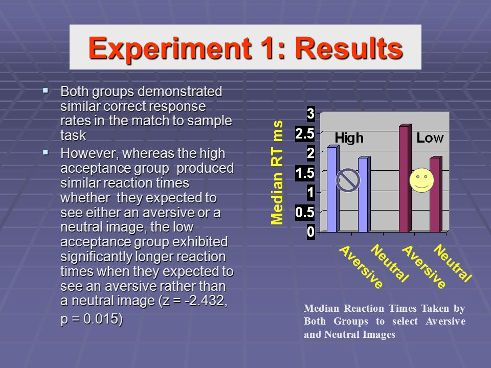  Both groups demonstrated similar correct response rates in the match to sample task  However, whereas the high acceptance group produced similar re