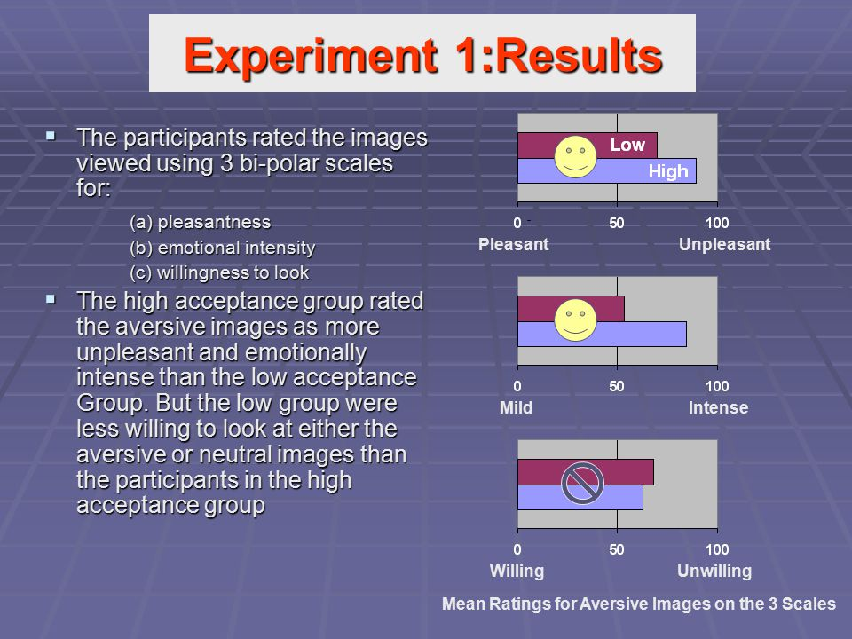  The participants rated the images viewed using 3 bi-polar scales for: (a) pleasantness (b) emotional intensity (c) willingness to look  The high ac