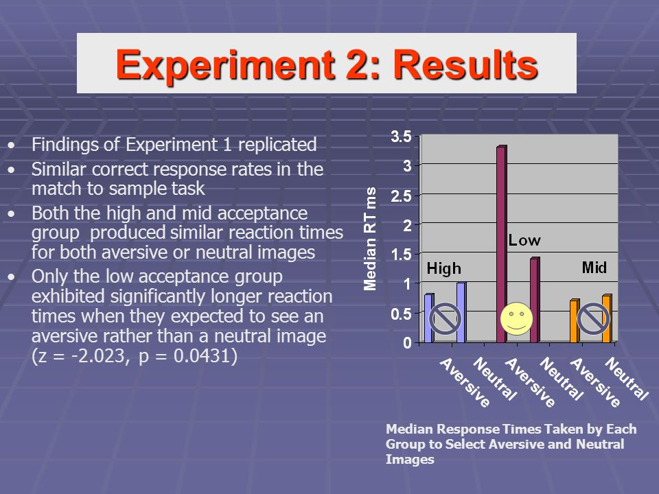 Findings of Experiment 1 replicated Similar correct response rates in the match to sample task Both the high and mid acceptance group produced similar reaction times for both aversive or neutral images Only the low acceptance group exhibited significantly longer reaction times when they expected to see an aversive rather than a neutral image (z = -2.023, p = 0.0431) Median Response Times Taken by Each Group to Select Aversive and Neutral Images Experiment 2: Results