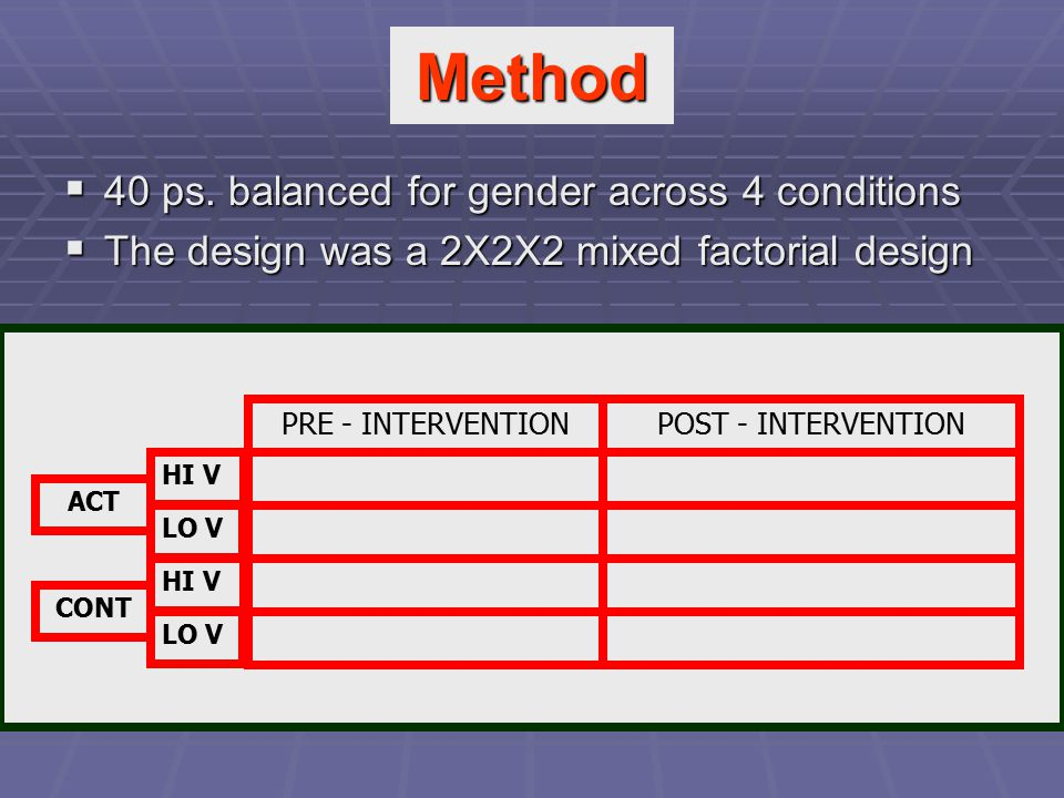 Method  40 ps. balanced for gender across 4 conditions  The design was a 2X2X2 mixed factorial design ACT PRE - INTERVENTION CONT HI V LO V POST - I