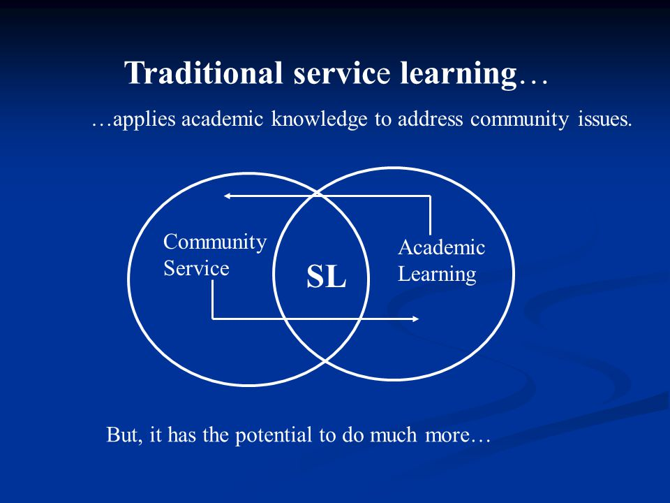 Community Service Academic Learning SL Traditional service learning… …applies academic knowledge to address community issues. But, it has the potentia
