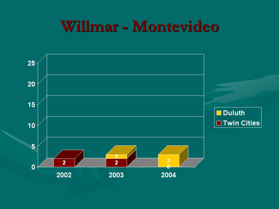 Willmar - Montevideo