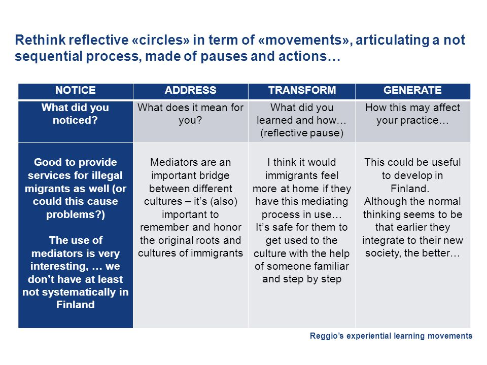 Rethink reflective «circles» in term of «movements», articulating a not sequential process, made of pauses and actions… Reggio's experiential learning movements NOTICEADDRESSTRANSFORMGENERATE What did you noticed.