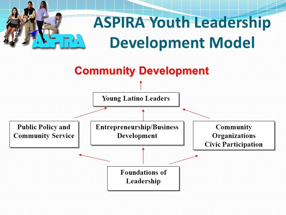 ASPIRA Youth Leadership Development Model Public Policy and Community Service Community Organizations Civic Participation Community Organizations Civic Participation Entrepreneurship/Business Development Entrepreneurship/Business Development Foundations of Leadership Foundations of Leadership Young Latino Leaders Community Development