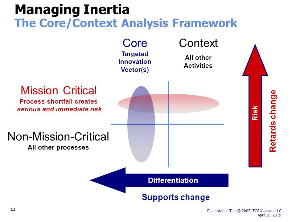 11 Presentation Title © 2003, TCG Advisors LLC April 30, 2015 Managing Inertia The Core/Context Analysis Framework Core Targeted Innovation Vector(s) Context All other Activities Mission Critical Process shortfall creates serious and immediate risk Non-Mission-Critical All other processes Differentiation Risk Supports change Retards change
