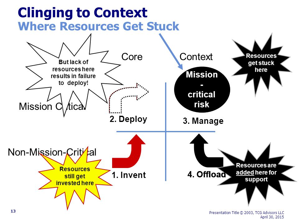 13 Presentation Title © 2003, TCG Advisors LLC April 30, 2015 Mission Critical Non-Mission-Critical Clinging to Context Where Resources Get Stuck 2.