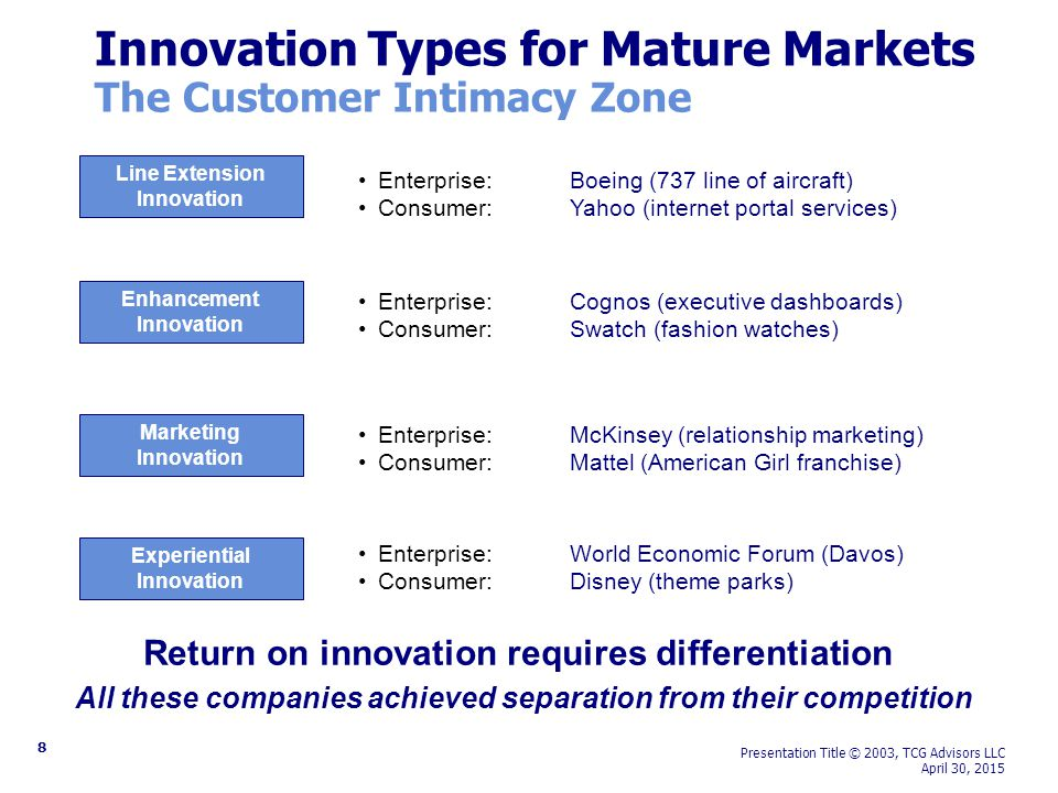 8 Presentation Title © 2003, TCG Advisors LLC April 30, 2015 Innovation Types for Mature Markets The Customer Intimacy Zone Experiential Innovation Line Extension Innovation Enhancement Innovation Marketing Innovation Enterprise: Cognos (executive dashboards) Consumer:Swatch (fashion watches) Enterprise: McKinsey (relationship marketing) Consumer:Mattel (American Girl franchise) Enterprise: World Economic Forum (Davos) Consumer:Disney (theme parks) Enterprise: Boeing (737 line of aircraft) Consumer:Yahoo (internet portal services) Return on innovation requires differentiation All these companies achieved separation from their competition