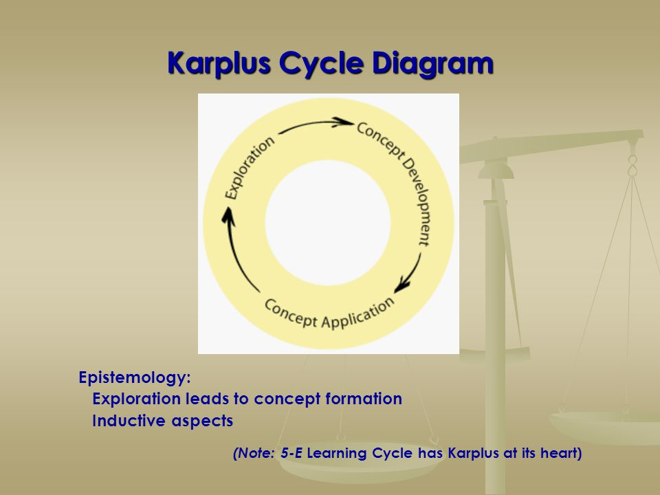 Karplus Cycle Diagram Epistemology: Exploration leads to concept formation Inductive aspects (Note: 5-E Learning Cycle has Karplus at its heart)
