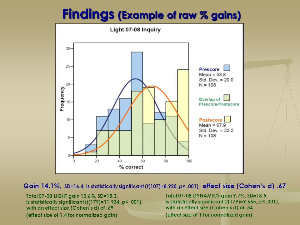 Findings (Example of raw % gains) Total 07-08 LIGHT gain 13.6%, SD=15.3, is statistically significant ( t (179)=11.934, p <.001), with an effect size