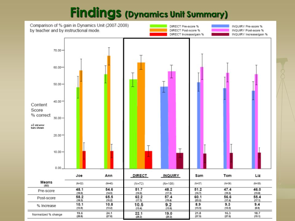 Findings (Dynamics Unit Summary)