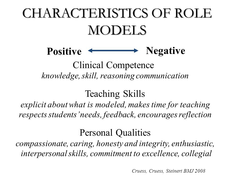 Positive Negative Clinical Competence knowledge, skill, reasoning communication Teaching Skills explicit about what is modeled, makes time for teaching respects students' needs, feedback, encourages reflection Personal Qualities compassionate, caring, honesty and integrity, enthusiastic, interpersonal skills, commitment to excellence, collegial CHARACTERISTICS OF ROLE MODELS Cruess, Cruess, Steinert BMJ 2008