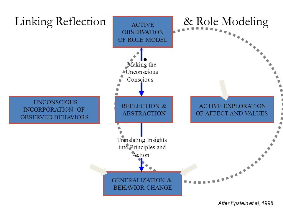 ACTIVE OBSERVATION OF ROLE MODEL UNCONSCIOUS INCORPORATION OF OBSERVED BEHAVIORS REFLECTION & ABSTRACTION GENERALIZATION & BEHAVIOR CHANGE ACTIVE EXPLORATION OF AFFECT AND VALUES Making the Unconscious Conscious Translating Insights into Principles and Action After Epstein et al, 1998 Linking Reflection & Role Modeling