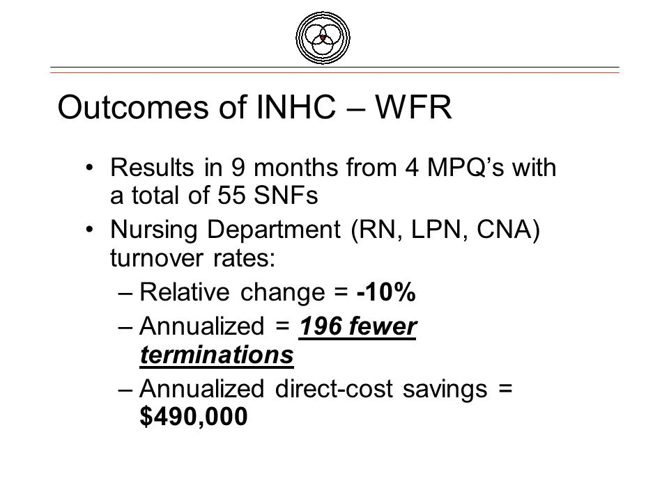 INHC - WFR Collaborative Results from 95 SNFs Impact on Quality Measures Comparing Quarter 1 2004 to Quarter 1 2005: –Pain – chronic care population Dropped from 6.32 to 5.44 –Greatest impact – Physical Restraints Dropped from 6.51 to 5.94 66% of all SNFs had a decline 4 dropped to 0%
