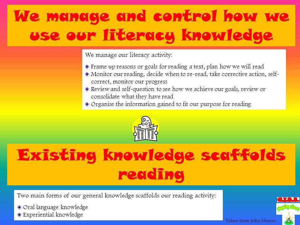 Review of the types of literacy knowledge we have The three types of knowledge at each level of text: Text units we can recognise automatically – the 'whats' Actions or reading strategies we can use – the 'hows' Values or beliefs we have about each level – the 'whys' How do we use these areas of knowledge when we read.