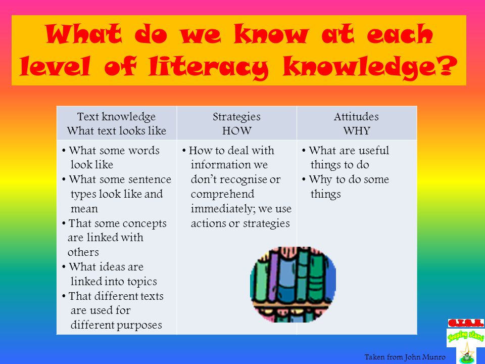 Our model of reading Literacy or text knowledgeWord level Sentence level Conceptual level Topic level Dispositional level Metacognitive knowledge General knowledgeOral language Experiential Taken from John Munro