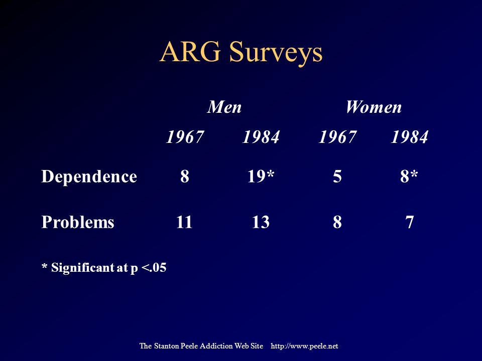 The Stanton Peele Addiction Web Site http://www.peele.net ARG Surveys MenWomen 1967198419671984 Dependence819*58* Problems111387 * Significant at p <.05